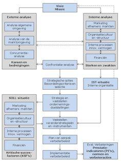 Geïntegreerd model verandermanagement