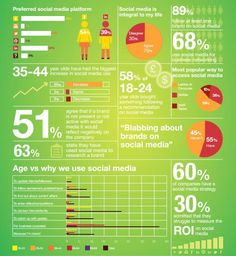 Why Businesses Should Not Ignore Social Media. #socialmedia #infographic
