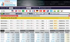 Top Major currencies predicted on 9th Jun 2016 with an accuracy of 99.69%. Accuracy of the predicted prices are Open : 99.97%, High : 99.82%, Low : 99.74%, Close : 99.69%.