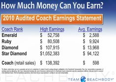 A lot of these ranks and incomes can be achieved in a short time span, if you put the effort in!!!