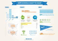 KIPP's 2011 report card