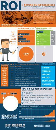 Una infografía que muestra la gran viralidad que alcanzan las infografías en las redes sociales