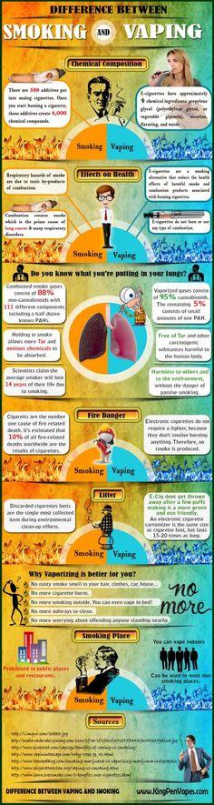 Infographic: E-Cigarette Vaping vs Smoking Comparison.#Vape Ejuice E-Juice Available at  www.voomvape.com/...