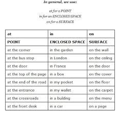 Image result for Prepositions in Business English with images to share