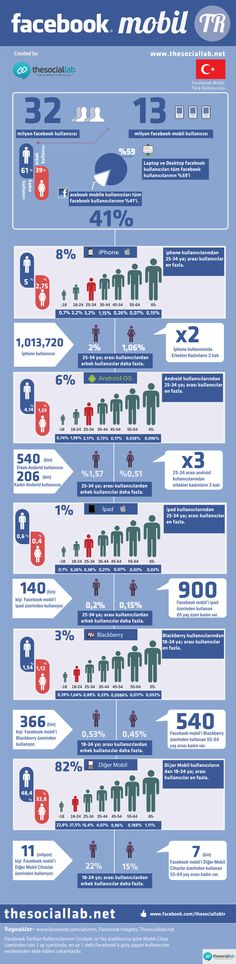 Türkiye'de mobil cihazlardan Facebook kullanımına dair detaylar.
