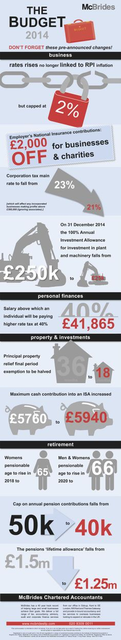 McBrides Accountants infographic showing Budget 2014 pre-announced changes