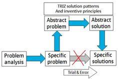 TRIZ-explained.jpg (476×320)