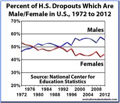Percent of high school dropouts which are male/female. Graph developed in-house by Jonathan Taylor. Data from the NCES. #education #school #men #boys