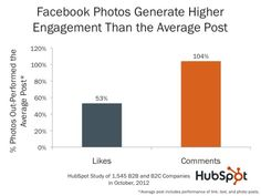 We all know how useful (and fun!) using Facebook is for business. Here are some valuable stats to help user engagement on your page!