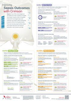 Adult Sepsis Pathway | Nursing Stuff | Pinterest | Sepsis ...
