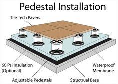 Pedestal Installation Method over Roof Decks, Pool Decks, Plazas, Promenades, Terraces & Elevated Decks
