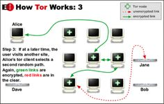 EFF: How Tor Works, 3