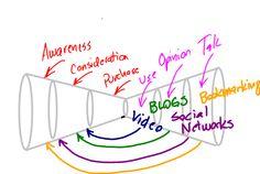 Great social media marketing funnel.