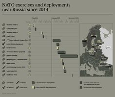 NATO exercises and deployments near Russia since 2014