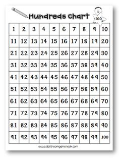Printable Number Charts Printable Addition Chart to 12