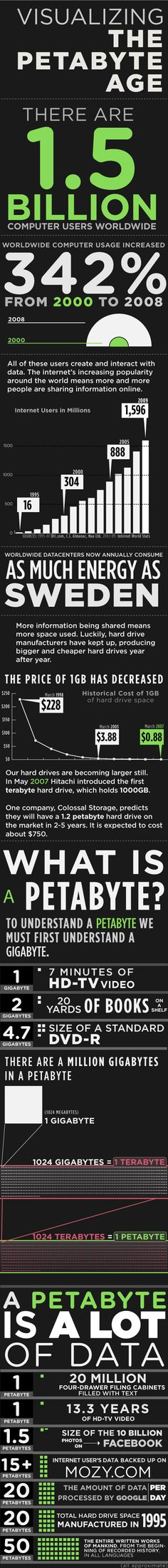 How Much Is A Petabyte?