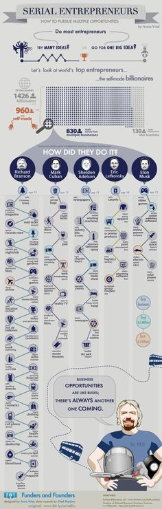 The Wild and Crazy Career Paths of 5 Self-Made Billionaires (Infographic). How to pursue multiple business opportunities. Highlighting Richard Branson, Mark Cuban and other entrepreneurs. Marketing Digital, Inbound Marketing, Business Marketing, Affiliate Marketing, Content Marketing, Internet Marketing, Business Planning, Business Tips, Online Business