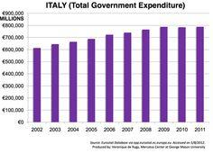 No major spending cuts in Italy, according to Veronique de Rugy.