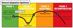 General Adaption Syndrome - Why training needs to be periodised!