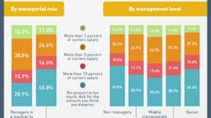 For most of us, asking for a raise is always a little awkward. How much do you ask for? This survey sheds a little light.