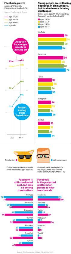 [Infographic] Facebook en jongeren