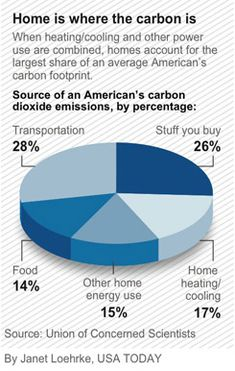 The average American's carbon footprint