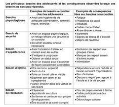 Adolescents, Emotion, Social Work, Coaching, Communication, Stage, Psychology Courses, Health Challenge, Self Esteem