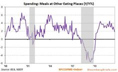 As Bloomberg Briefs notes, spending on dining out has fallen from 4.5% growth at the beginning of the year to under 1.8% growth currently (the lowest since May 2010). Add to this the slowdown in jewelry spending and the drag on discretionary spending likely from Sandy and we suspect the modicum of estimate revisions that have started to be published by sell-side analysts will need a little more adjustment.