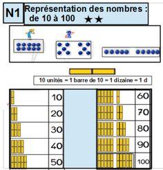 N1 - La numération : représentation des nombres