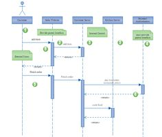 Website UML Sequence