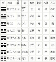 八卦 Chinese Book, Holography, I Ching, Buddhism, Feng Shui, Script, Religion, Medical, Inspire