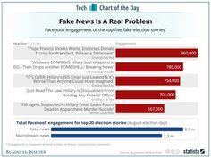7 medidas para acabar com as notícias falsas do Facebook  #facebook #facebookdenoticias #facebooknoticiasdehoje #facebookultimasnoticias #Noticias #noticiasdasemana #noticiasdoFacebook #notíciasfalsas #noticiasfalsasFacebook #noticiasmentirosas #sitedenoticiasfalsas #sitenoticiasfalsas #ultimasnoticiassobreFacebook