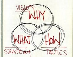 Vision vs. Strategy vs. Tactics www.projecteve.com