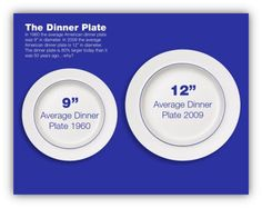 "PLATE SIZE NOW VS. THEN:  It's not just food portions that have increased;plate,bowl,& cup sizes have as well.In the early 1990s,the standard size of a dinner plate increased from 10 to 12 inches;cup & bowl sizes also increased.Larger eating containers can influence how much you eat. A study published in the American J.P.M found that when people were given larger bowls  they served themselves larger portions. We were taught to clean our plates but NOT with 12"" inch plates."