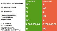 How to destroy a democracy, the rules for the election of italian democrat leader