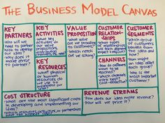 Business Model Canvas  Food Feelings  Dt    Feelings