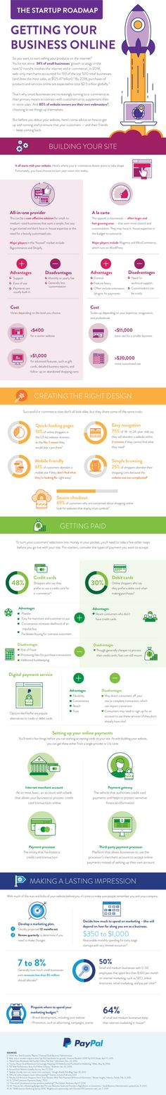 The Startup Roadmap How to Get Your Ecommerce Business Started:  #Infographic #Business
