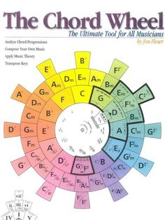 Piano Chords circle of fifths - chord wheel Music Theory Guitar, Music Chords, Guitar Chord Chart, Ukulele Songs, Ukulele Chords, Music Guitar, Piano Music, Playing Guitar, Music Lessons
