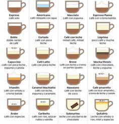 Tipos de café y sus nombres. Una infografía mas...
