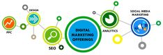 Best Digital Marketing Company in Jaipur: Elixir Technologies provide top ranking digital marketing services in Udaipur with Free SEO audit report by Experienced SEO Experts. Best Digital Marketing Company, Digital Marketing Strategy, Digital Marketing Services, Inbound Marketing, Business Marketing, Internet Marketing Company, Online Marketing, Design Social, How To Attract Customers