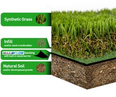Quality artificial grass is more than just turf, it's a landscape system made of fibers for a realistic look and feel. Learn about fake grass on EasyTurf. Small Backyard Patio, Backyard Landscaping, Inexpensive Landscaping, Backyard Ideas, Synthetic Lawn, Fake Turf, Weed Barrier, Grass Stains, Astro Turf