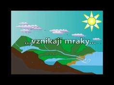 Koloběh vody - YouTube Earth Day Activities, Nature Activities, Activities For Kids, Elementary Science, Green Day, Film, Preschool, Teaching, Education