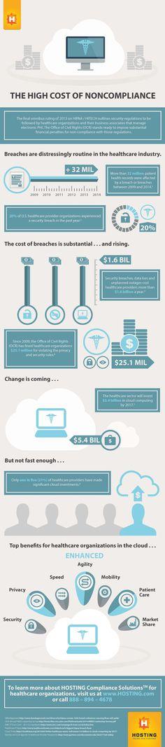 HIPAA-compliance-infographic