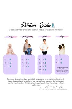 """📣 """"When in doubt, dilute."""" This is a commonly heard phrase in dōTERRA-land and for good reason! Today we will talk about the benefits and importance of diluting your essential oils for maximum benefits as well as making sure we are using our oils safely. Diluting your essential oils will help them be better absorbed into the skin (this helps you save money!👏) It is also a good idea to dilute if you have sensitive skin, or if using with children or the elderly. Once you have your FCO or othe"""