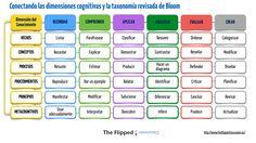 Cuadro relacional entre las dimensiones cognitivas y la taxonomía de bloom revisada. The Flipped Classroom. INTEF.
