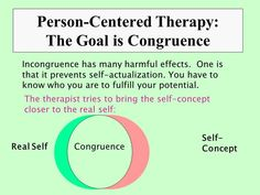 22 Person Centered Therapy Rogers Ideas Therapy Carl Rogers Psychology