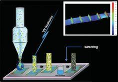 Conductive# nanomaterials for printed electronics applications #NanoTehcnology