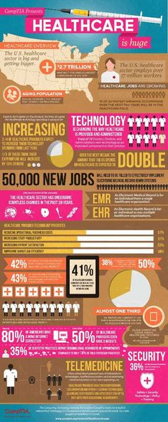 Infographic: Health care is a huge industry
