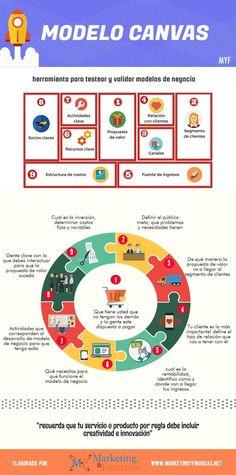 Modelo de negocios Canvas. Como aprendimos en el POLAB algo fundamental para llevar a cabo una idea de negocio.