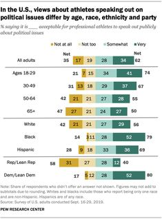 , views about athletes speaking out on political issues differ by age, race, ethnicity and party Source: Pew Research Center Political Issues, Political Views, Nfl Players Kneeling, American Athletes, Democrats And Republicans, Taking A Knee, National Anthem, Sports And Politics, Ethnic